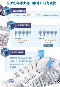 102个中央部门预算集中公开,透露啥信号?
