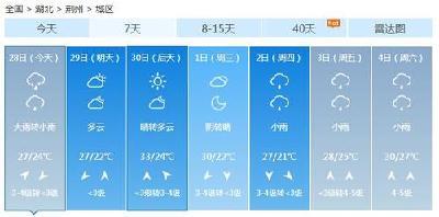 """下周多云天气""""开场"""",可惜余额只有两天"""