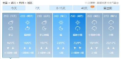 气温升、太阳出!未来一周荆州有好天气
