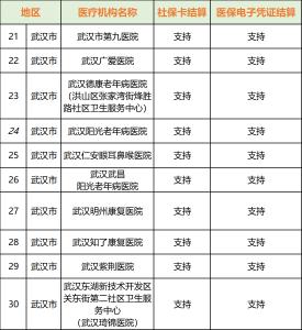 今起,湖北省内异地门诊费用可直接结算!