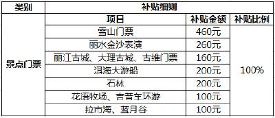 政府发补贴啦!每人最高可领3040元!云南6天5夜特惠出行,限量50份,荆州市民速领!