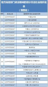 民政部公布第四批已取缔非法社会组织名单