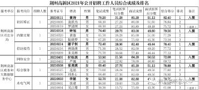 荆州高新区公开招聘工作人员综合成绩及排名公示