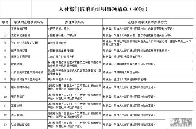 【减证便民】宜都市人社局取消证明事项公布