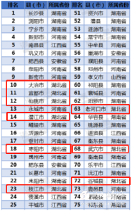 【湖北广电】湖北这21个县市上榜《中部地区县域经济百强榜》