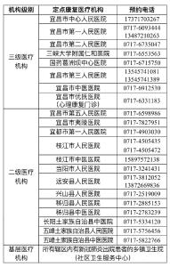 宜昌新冠肺炎出院患者定点康复医疗机构(附名单、电话)