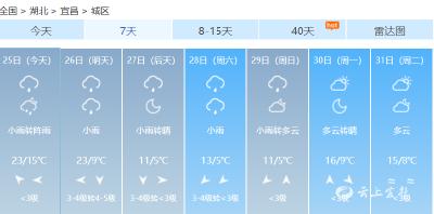倒春寒来了!宜昌天气预报