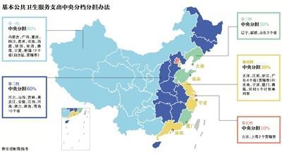 中央分5档补助地方医卫资金 京沪两市中央分担10%