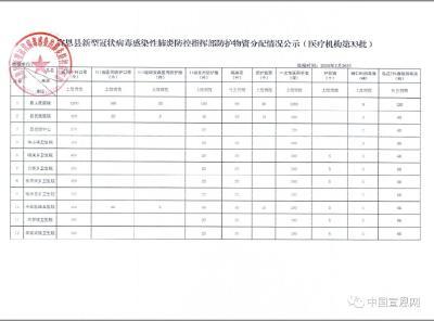 宣恩县新冠肺炎防控指挥部防护物资分配情况公示(医疗机构第33批)