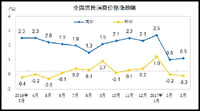 统计局:3月CPI同比上涨0.9% 环比下降0.3%