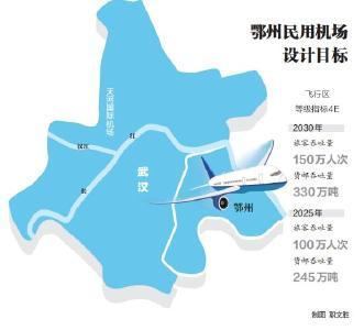 """鄂州机场建设获批,""""两带""""发展有了重要支点,长江中游地区新添""""空中出海口""""!"""