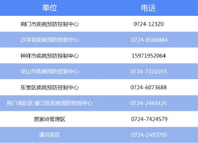荆门市疾病预防控制中心紧急提示!