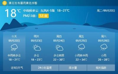 本周整体气温比较舒适 预计周六有中到大雷阵雨