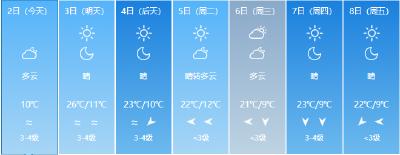 温差17℃!下周立冬,湖北接下来的天气……
