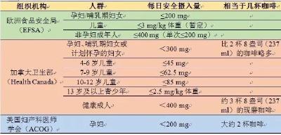 奶茶内咖啡因含量相当于7罐红牛 一天多少奶茶属健康