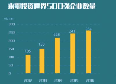"""为啥这么多世界500强企业""""恋上""""湖北?"""
