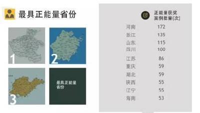 全国最正能量的省份是哪儿,你绝对想不到!