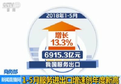 1-5月我国服务进出口总额21024.7亿元 同比增长12%
