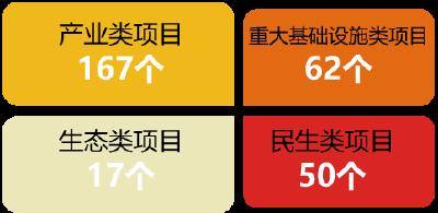 重磅!襄阳35个省级重点项目公布!涉及公园、供暖、体育场、华侨城……