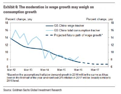 高盛预计明年中国工资增速跌至6.7%