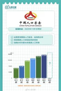 11月1日起,第七次全国人口普查正式开启