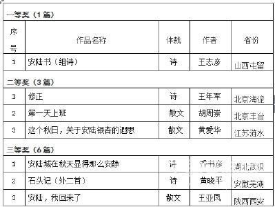 """第三届""""李白杯""""散文诗歌大赛获奖作品公告"""