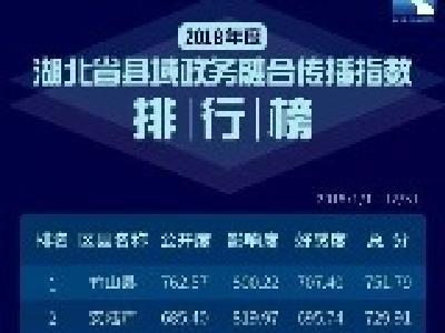 2018年度湖北省县域政务融合传播指数发布!影响度安陆笫一,好感度安陆第三,综合排名安陆笫二!
