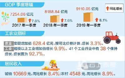 """2019湖北经济实现""""开门红"""" 创2017年以来新高"""