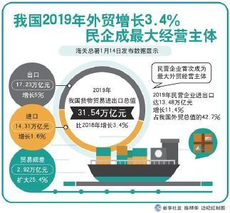 我国2019年外贸增长3.4% 民企成最大经营主体