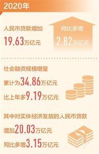 去年我国人民币贷款增加19.63万亿元 金融活水足 发展动力强(新数据 新看点)
