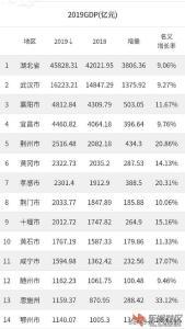 2019湖北城市GDP分析:孝感表现靓丽!