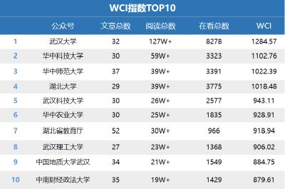 湖北教育行业微信2020年12月榜:武汉大学蝉联榜首