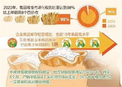 去年我国粮食市场化收购比重达98%——实现更高层次粮食供需动态平衡