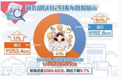 前4月我国服务出口占比超35% 知识密集型服务表现抢眼