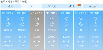天气 | 天门气温回升,阳光上线营业啦!
