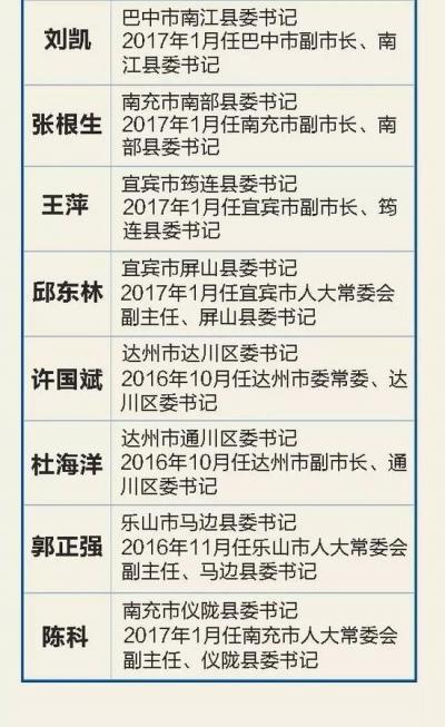 四川17名贫困县书记晋升副厅 为何提拔不离原岗