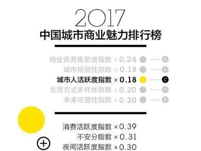 中国新一线城市排名出炉,看看你的城市在榜吗
