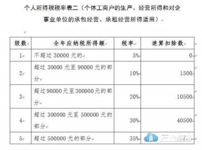 两部门:10月后工资薪金所得按5000元起征点扣税