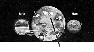 """NASA""""三级跳"""":空间站、月球、火星"""