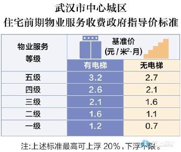 武汉发布物业费管理实施细则 前期物业费每平米每月不超过3.84元