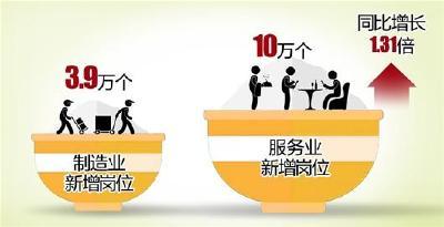 武汉发布上半年就业景气指数 今夏平均月薪8229元跻身全国前十