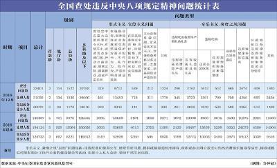 中央纪委国家监委调整违反八项规定数据统计指标