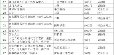 随州市中心医院接受社会捐赠情况的公示(二)