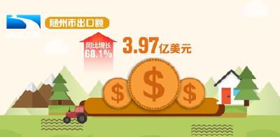 前7个月湖北省农产品出口额同比增长27.2%  随州市出口增速居全省第一