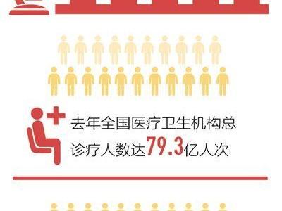 砥砺奋进的五年:医疗服务水平大幅提升