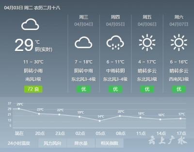 剛剛,廣水氣溫突破30℃!清明期間大跳水!本周日,有個重要通知你收好!