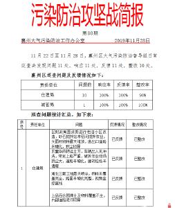 襄州区大气污染防治工作每周例会召开