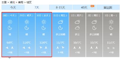 未来几日襄阳天气晴好!可以出去撒欢吗?专家提醒别这样做,否则前功尽弃!