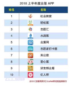 2018上半年度APP分类排行榜:中国社会扶贫网居众筹榜首