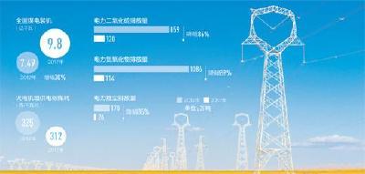 中国建成世界最大清洁煤电供应体系 煤电排放5年降8成